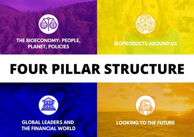 The Four Pillar structure for the World BioEconomy Forum